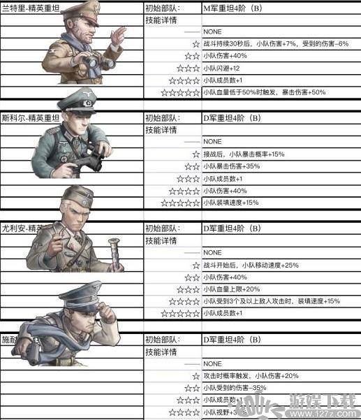 战争与征服重型坦克指挥官技能分析